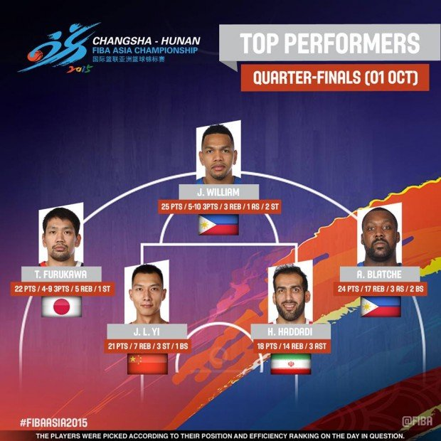 Graphics from Fiba.com
